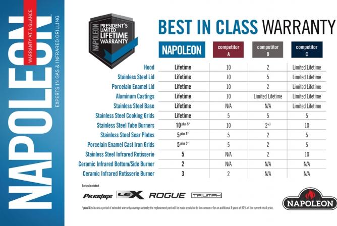 Napoleon Prestige 500 Propane Grill Review Warranty